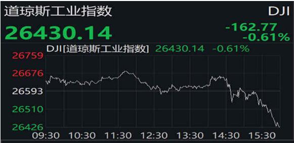 美股收跌道指跌逾160点 美联储暗示不降息