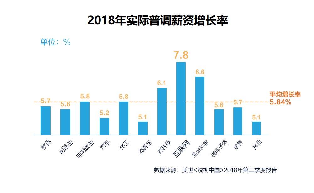 招商银行携手美世(中国)发布《薪酬福利白皮书》