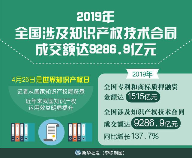 2019年全国涉及知识产权技术合同成交额达9286.9亿元